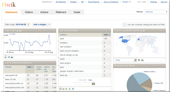 Web Analytics piwik