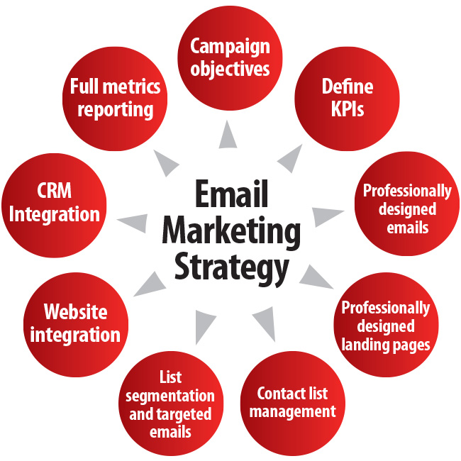 email-marketing strategy