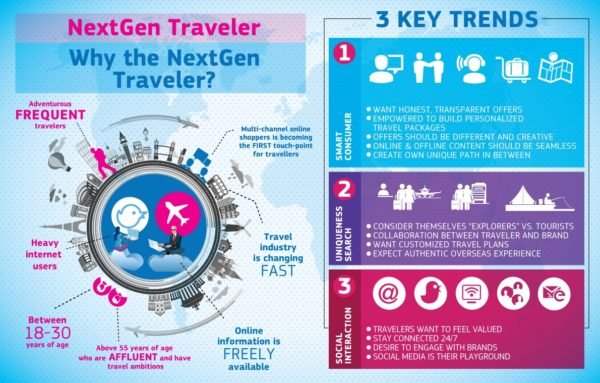 Tourism Marketing-infographics