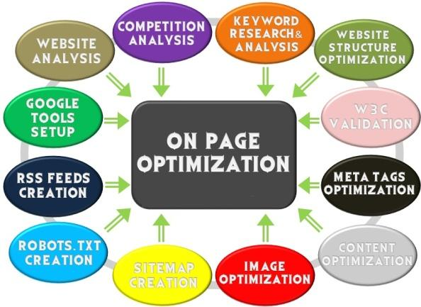 on-page-seo-optimization