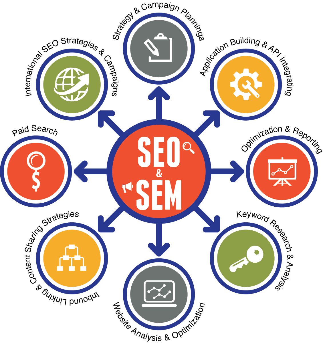 Rent Search Engines: Search Engine Marketing (SEM)